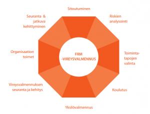 FRM vireysvalmennus2